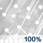 ip100